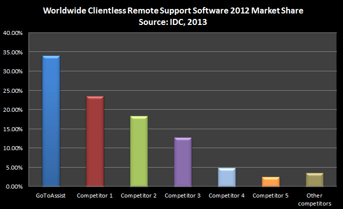 2012_IDC RankingChart